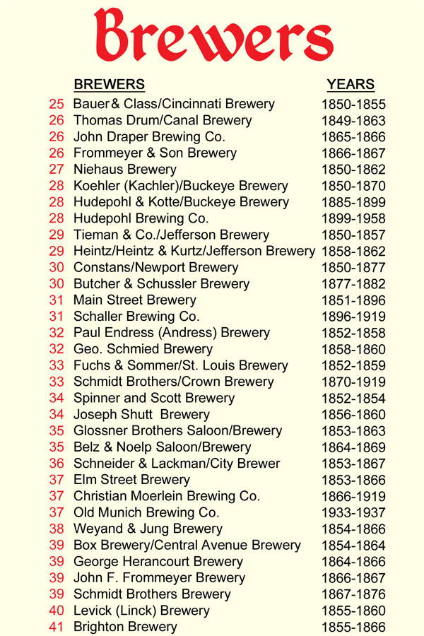Cincinnati Brewing History - A complete list of Cincinnati brewers from 1806 through today along with brewer history and locations.